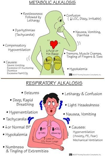 Metabolic alkalosis and respiratory alkalosis diagram