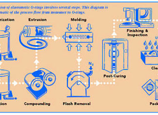 Rubber Manufacturing diagram