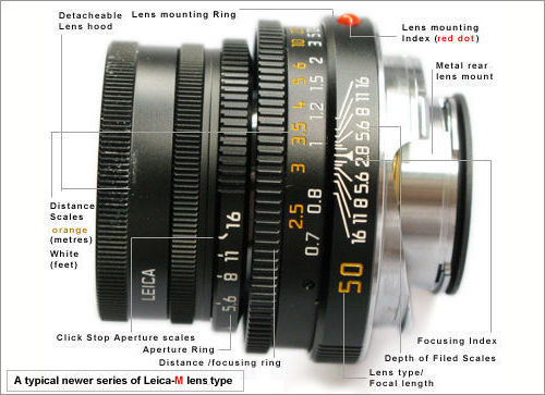 Leica-M camera lens type and parts name