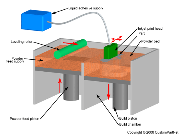 3D Printing working diagram