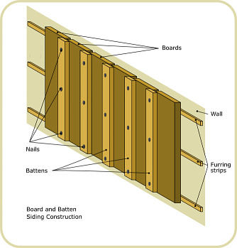 Log cabin board and batten siding construction
