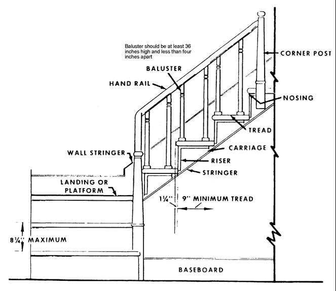 Staircase structure