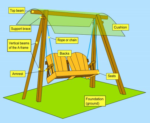 Swing set structure