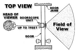 Door Viewer structure