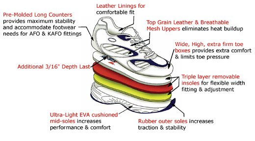 Sports shoe structure