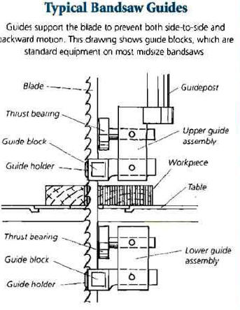 Typical bandsaw structure