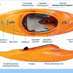 Kayak anatomical structure