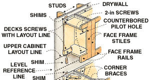 Kitchen Cabinet structure