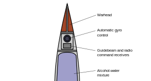 Rocket anatomy