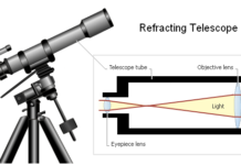 Refreacting Telescope anatomy