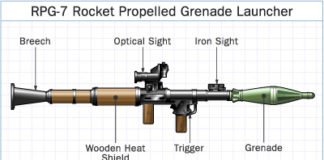 Rocket propelled grenade launcher RPG-7 diagram