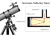 Newtonian Reflecting telescope anatomy