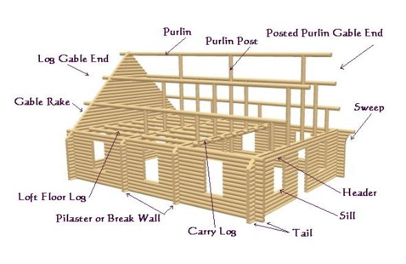 Log cabin structure