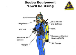 Scuba equipment names