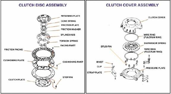 Clutch disc assembly and cover assembly diagram