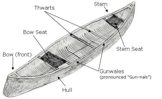 Canoe structure