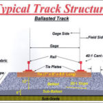 Typical track structure - ballasted track