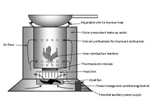 Cook stove structure