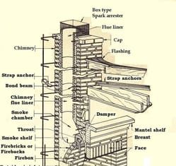 Parts of a fireplace and chimney structure