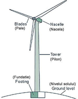 Electric generating Windmill anatomy