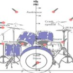Standard Drum Set structure