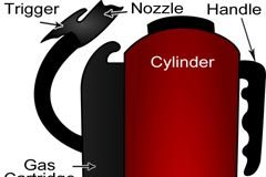 Fire extinguisher structure