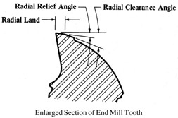 End mill structure