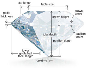 diamond structure in detail