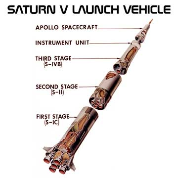 Saturn V Launch vehicle structure