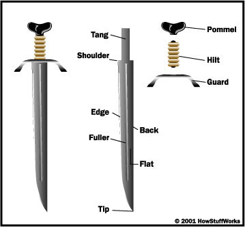 knife anatomy structure