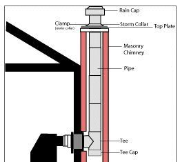 Chimney liner diagram
