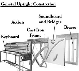 General upright constriction of piano