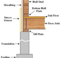 Sectional view of Log cabin