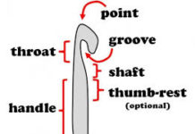 Crochet hook anatomy