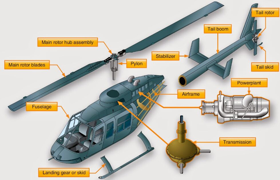 Helicopter main components name