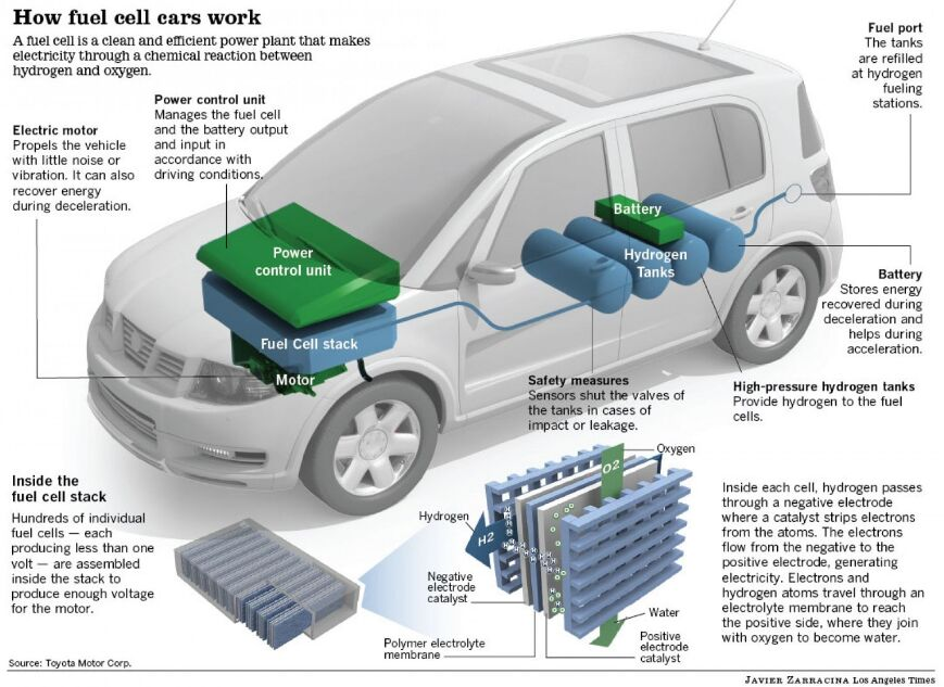 Fuel cell cars work diagram