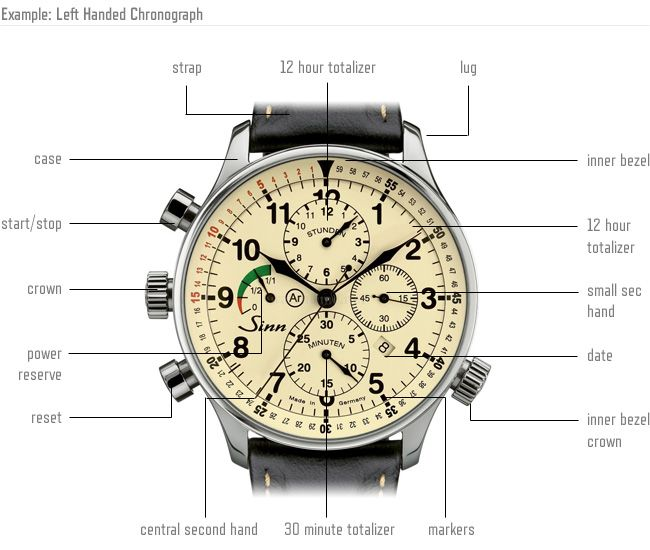 Left hand watch structure