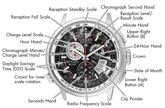 Citizen Chrono Time AT BY0000 56E watch functions
