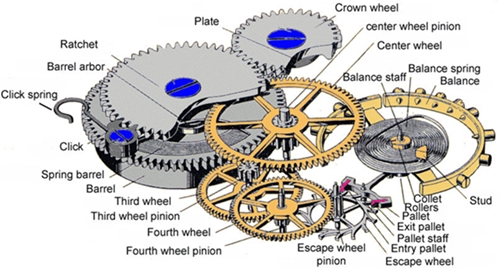 Mechanical watch movement diagram