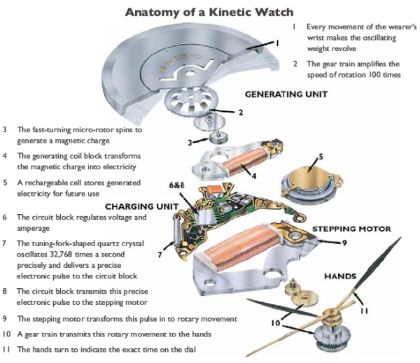 Anatomy of a kinetic watch