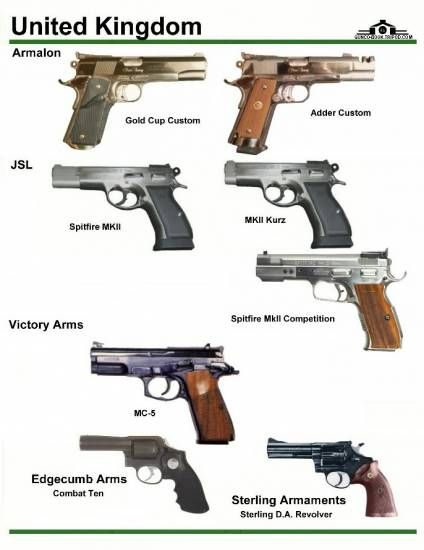 United kingdom classic revolving guns types