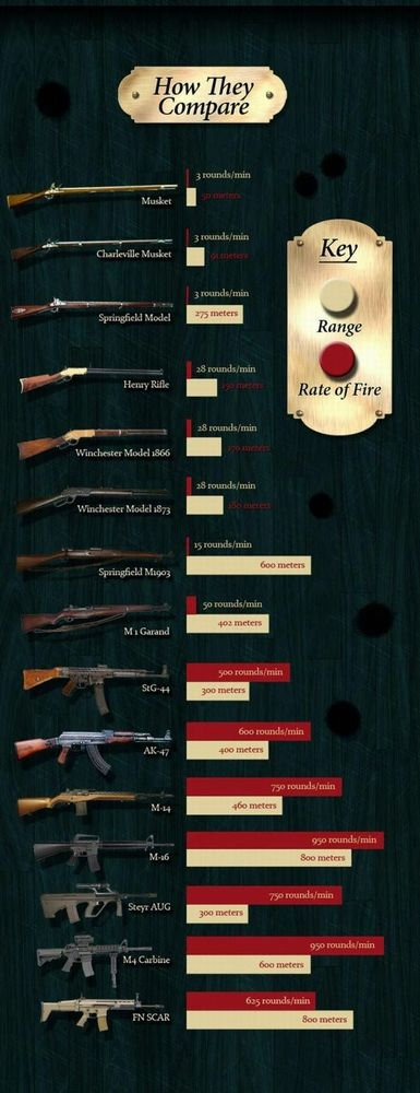 Guns of different types and ranges