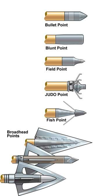 Different Types Of Bullets Point And Arrows Point