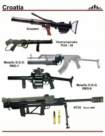 Croatia Machine-gun Types