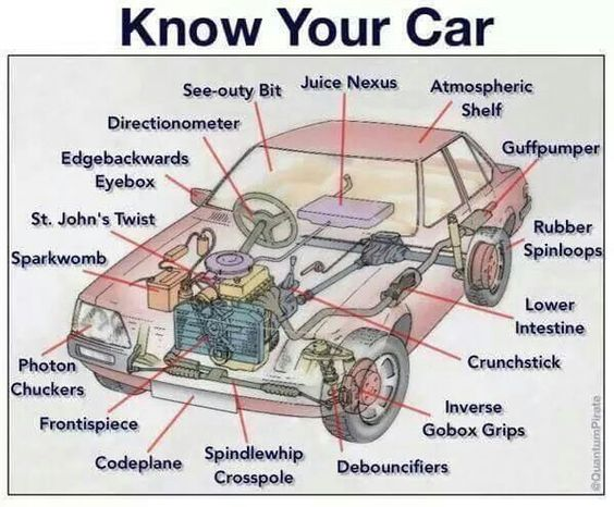 Car Internal Structure Diagram