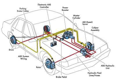 Car Brake System Diagram