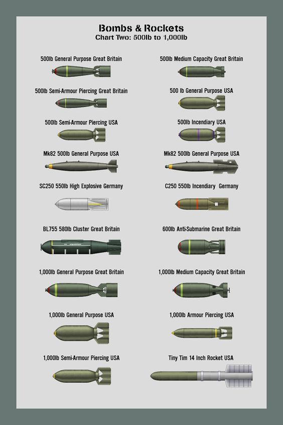 Bombs And Rockets Different Types