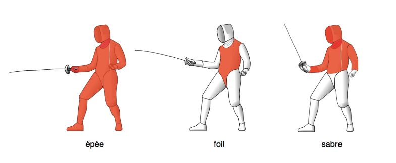 Fencing Swords Epee, Foil, Sabre Targeting Area Diagram