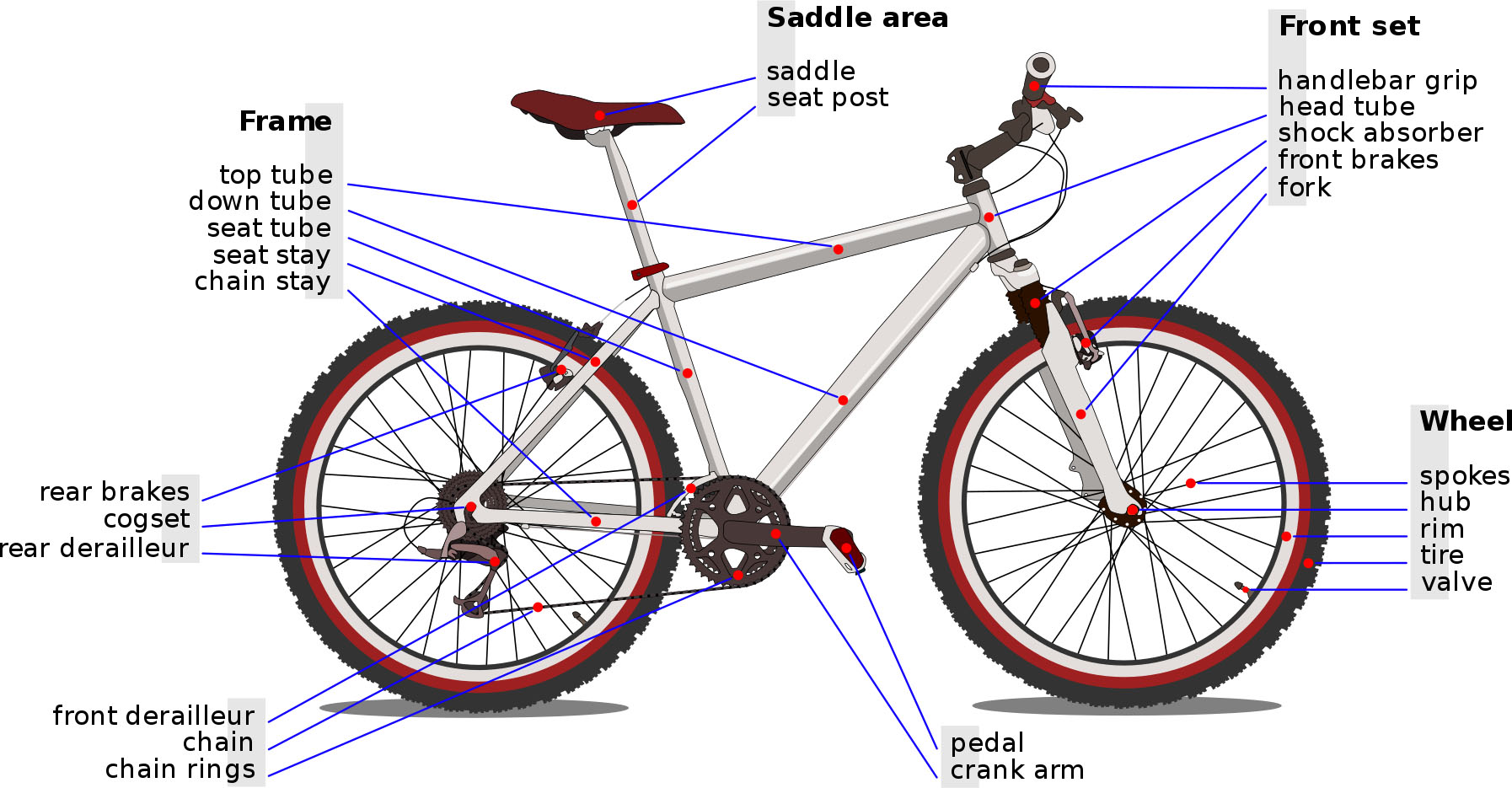 Race Bike Structure Diagram