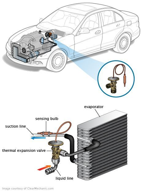 Vehicle Evaporator System Diagram